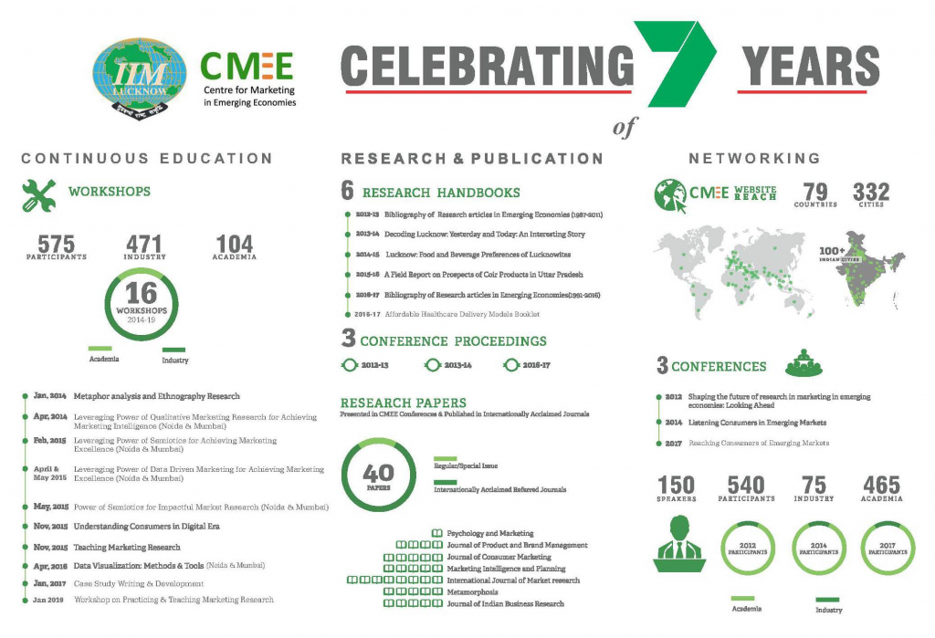 About CMEE